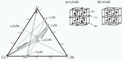 LiCuSb_PD